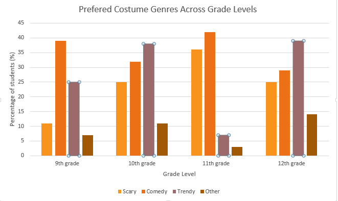 Shown+above+are+the+students%27+opinions+on+Halloween+costume+genres.+Each+grade+was+surveyed+in+varying+English+classes.+